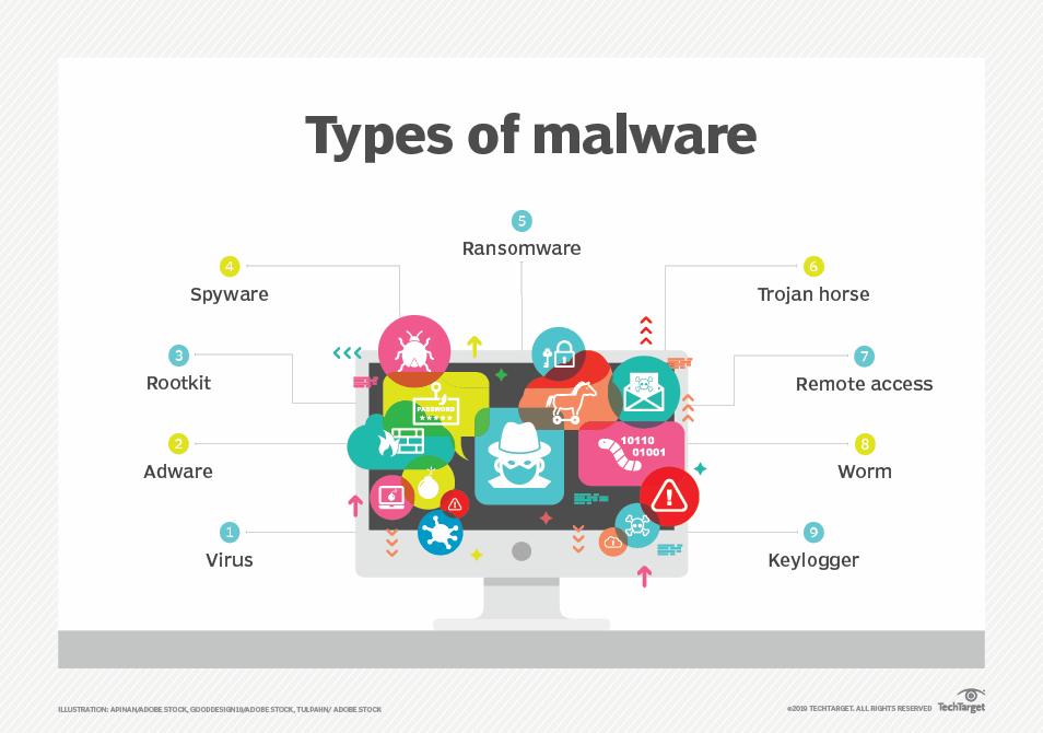 whatis malware types