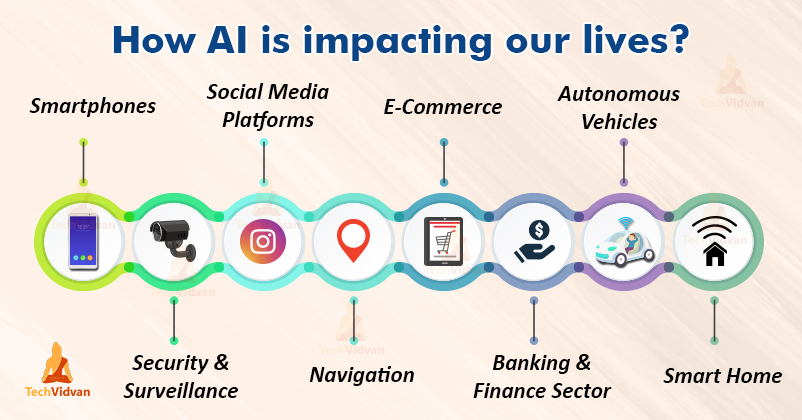 Impact of AI on Businesses and Daily Life